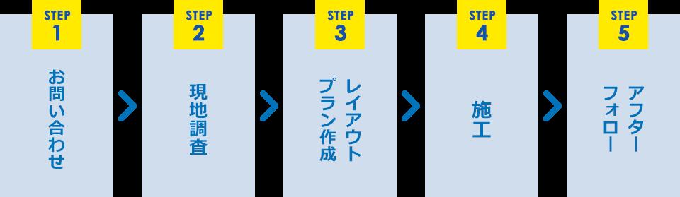 STEP1.お問い合わせ、STEP2.現地調査、STEP3.レイアウトプラン作成、STEP4.施工、STEP5.アフターフォロー